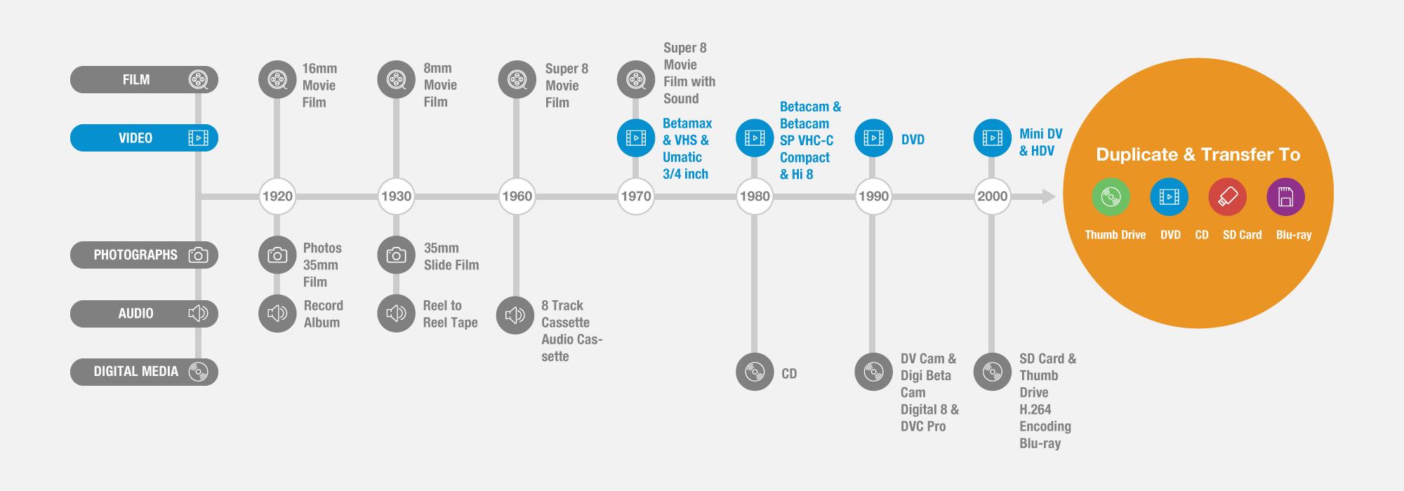 Masterpiece Multimedia timeline video transfer
